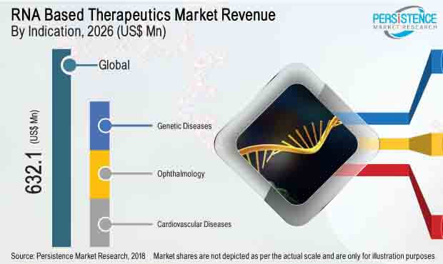 The RNA Based Therapeutics And Vaccines Market Is Expected To Grow On An Irrevocable Not At The Rate Of 6.9% Between 2019 to 2026