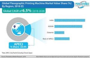Flexographic Printing Technology Market